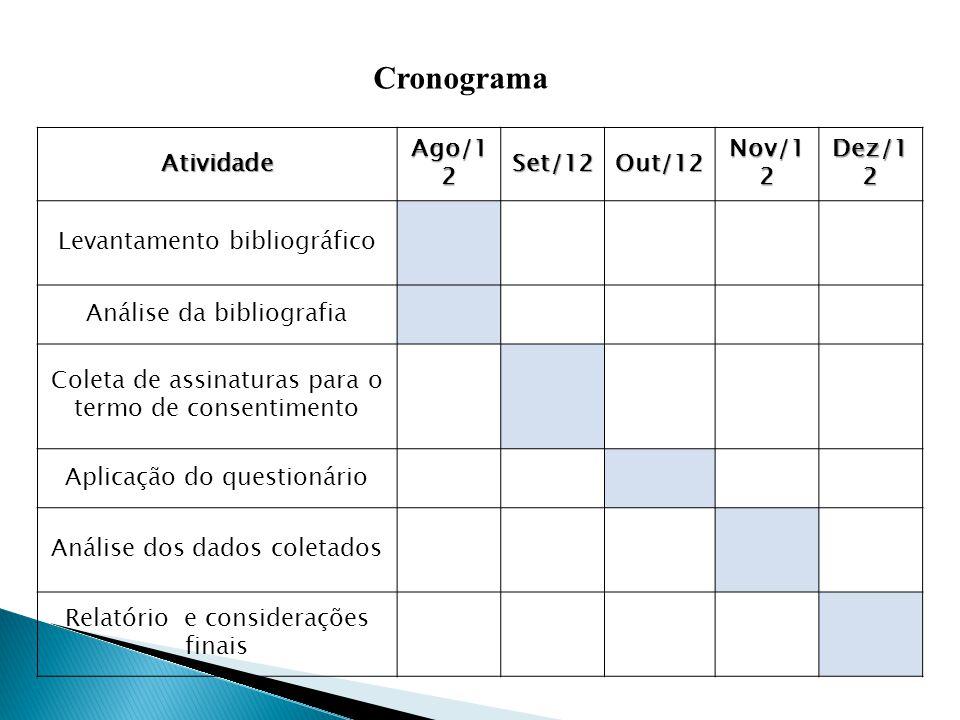 Atividade Ago/1 2 Set/12Out/12 Nov/1 2 Dez/1 2 Levantamento bibliográfico Análise da bibliografia Coleta de assinaturas para o termo de consentimento
