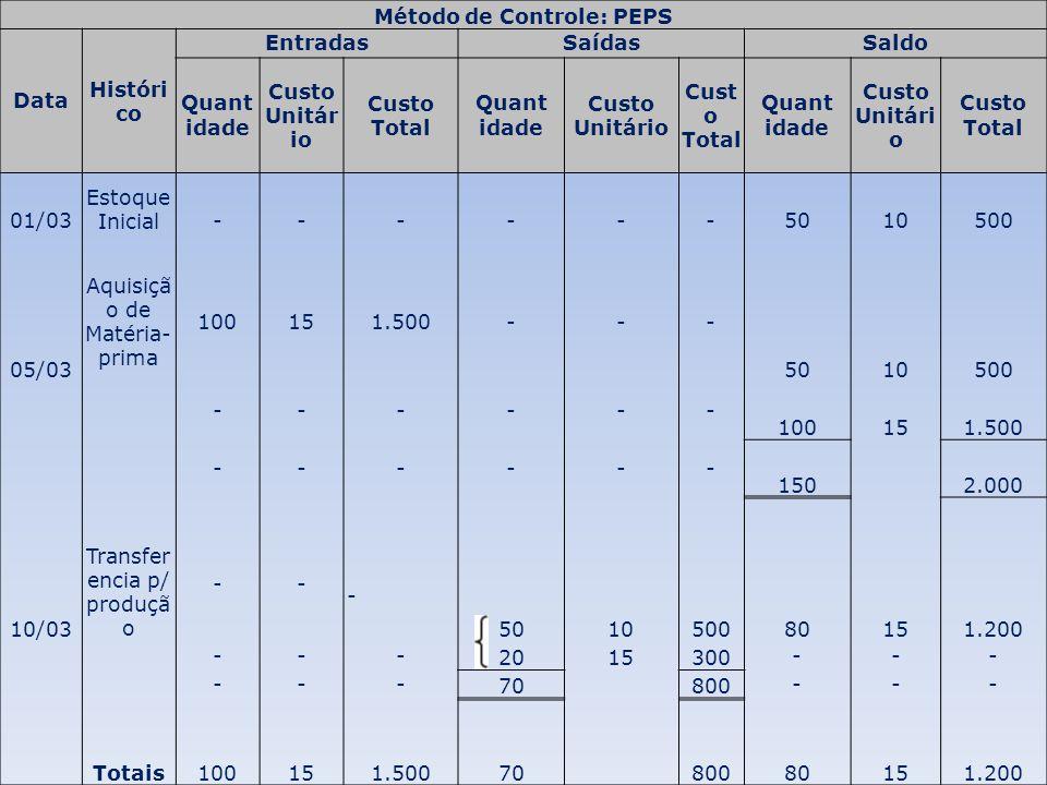 Método de Controle: PEPS Data Históri co EntradasSaídasSaldo Quant idade Custo Unitár io Custo Total Quant idade Custo Unitário Cust o Total Quant ida