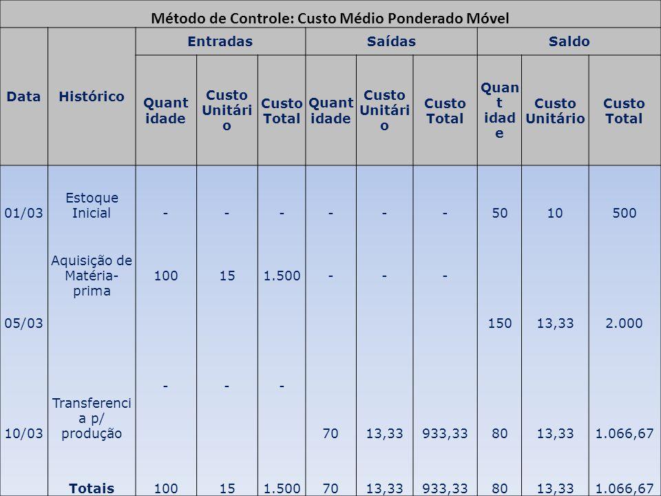 Custo Médio Ponderado Fixo = custo total dos materiais disponíveis para venda ou para uso quantidades totais dos materiais disponíveis para venda ou para uso Custo Médio Ponderado Fixo = 2.000 (Valor) 150 (Quantidade) Custo Médio Ponderado Fixo = 13,33 Custo do Estoque= 80X 13,33 =1.066.67 Custo dos Materiais Transferidos= 70X 13,33 =933,33