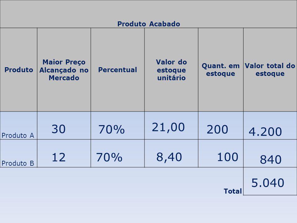 Produto Acabado Produto Maior Preço Alcançado no Mercado Percentual Valor do estoque unitário Quant. em estoque Valor total do estoque Produto A Produ