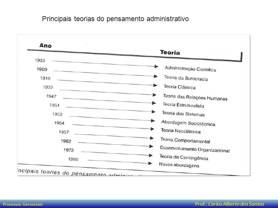Principais teorias do pensamento administrativo Processos Gerenciais Prof.: Carlos Alberto dos Santos