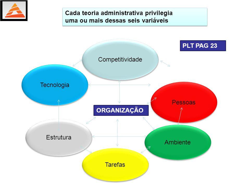 O mundo dos negócios depende necessariamente de organizações e o intercâmbio entre elas.