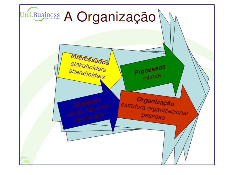 Time Business Competion Transparência - aquilo que todos entendam Thrust - Confiabilidade O Modelo hoje de Gestão esta baseado nos 3 Ts