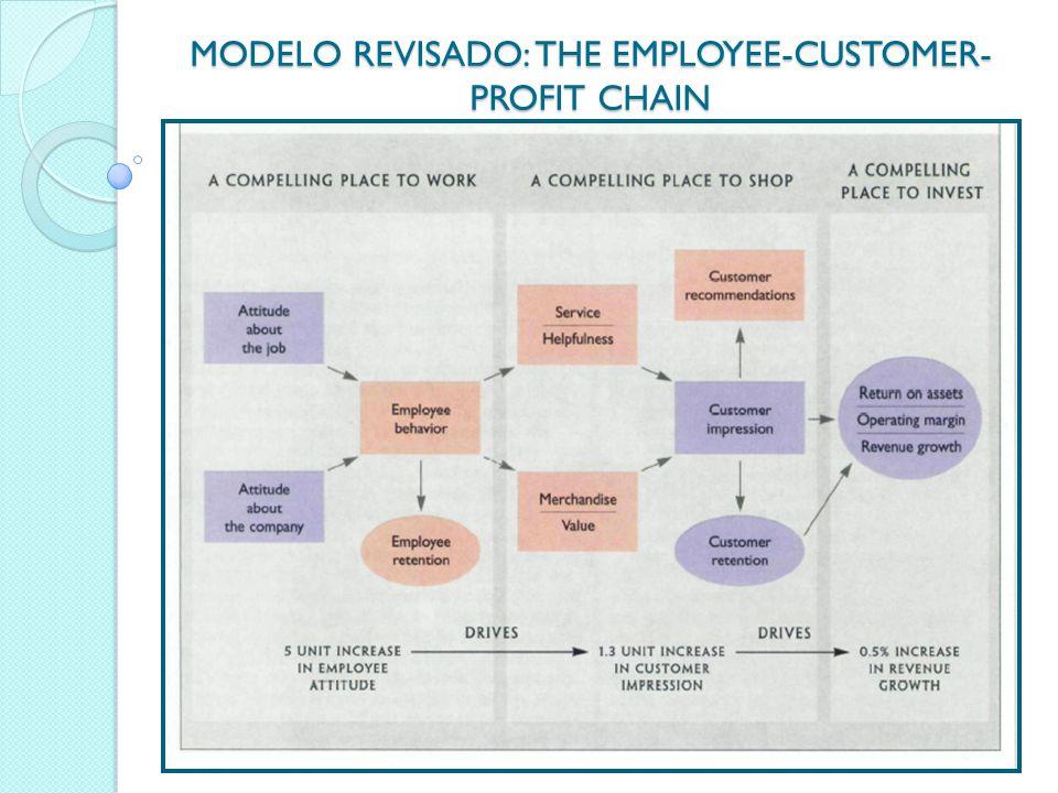 MODELO REVISADO: THE EMPLOYEE-CUSTOMER- PROFIT CHAIN