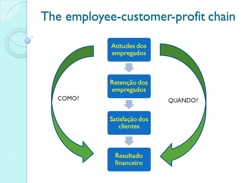 The employee-customer-profit chain Atitudes dos empregados Retenção dos empregados Satisfação dos clientes Resultado financeiro COMO.