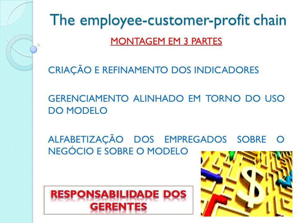 The employee-customer-profit chain MONTAGEM EM 3 PARTES CRIAÇÃO E REFINAMENTO DOS INDICADORES GERENCIAMENTO ALINHADO EM TORNO DO USO DO MODELO ALFABETIZAÇÃO DOS EMPREGADOS SOBRE O NEGÓCIO E SOBRE O MODELO