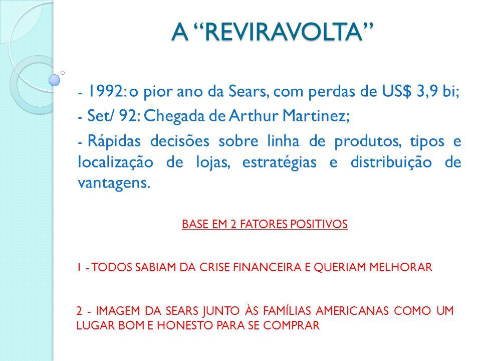 A REVIRAVOLTA - 1992: o pior ano da Sears, com perdas de US$ 3,9 bi; - Set/ 92: Chegada de Arthur Martinez; - Rápidas decisões sobre linha de produtos, tipos e localização de lojas, estratégias e distribuição de vantagens.