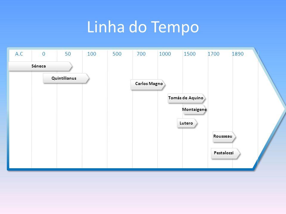 Linha do Tempo Séneca Quintilianus 1890170015001000700500500A.C100 Carlos Magno Montaigene Lutero Rousseau Pestalozzi Tomás de Aquino