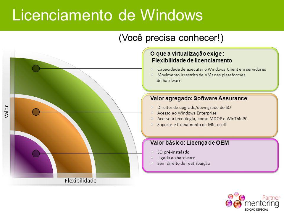 Licenciamento de Windows (Você precisa conhecer!) SO pré-instalado Ligada ao hardware Sem direito de reatribuição Valor básico: Licença de OEM Direito