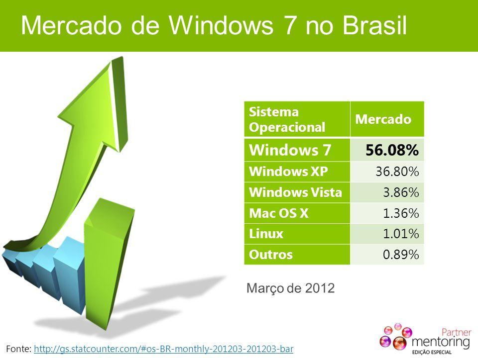Mercado de Windows 7 no Brasil Fonte: http://gs.statcounter.com/#os-BR-monthly-201203-201203-barhttp://gs.statcounter.com/#os-BR-monthly-201203-201203-bar Sistema Operacional Mercado Windows 756.08% Windows XP36.80% Windows Vista3.86% Mac OS X1.36% Linux1.01% Outros0.89%