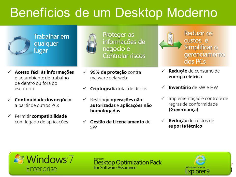 Benefícios de um Desktop Moderno Trabalhar em qualquer lugar Proteger as informações de negócio e Controlar riscos Reduzir os custos e Simplificar o g