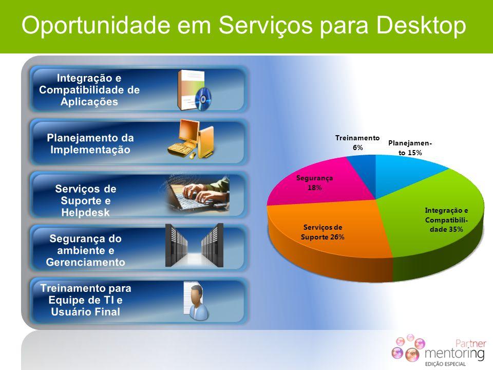 Oportunidade em Serviços para Desktop