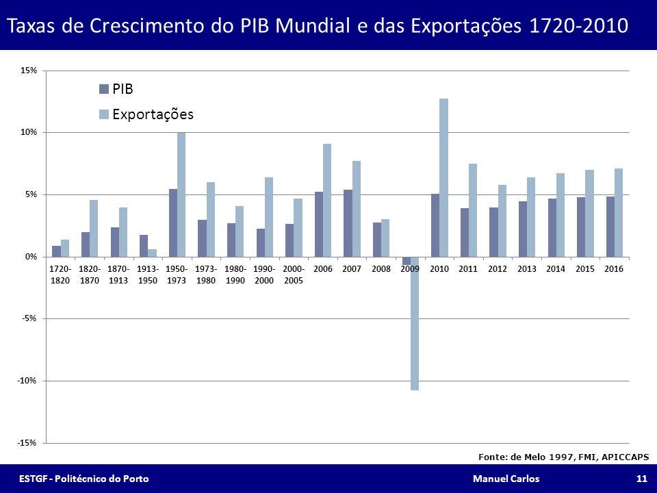 Taxas de Crescimento do PIB Mundial e das Exportações 1720-2010 Fonte: de Melo 1997, FMI, APICCAPS 11ESTGF - Politécnico do Porto Manuel Carlos