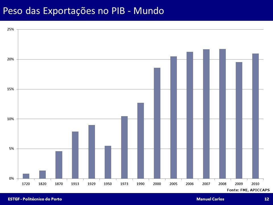 Peso das Exportações no PIB - Mundo Fonte: FMI, APICCAPS 12ESTGF - Politécnico do Porto Manuel Carlos