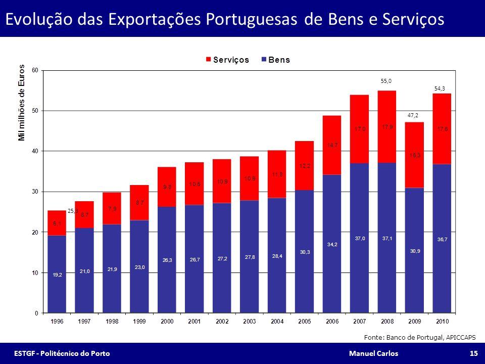 Evolução das Exportações Portuguesas de Bens e Serviços Fonte: Banco de Portugal, APICCAPS 25,3 47,2 55,0 54,3 15ESTGF - Politécnico do Porto Manuel C
