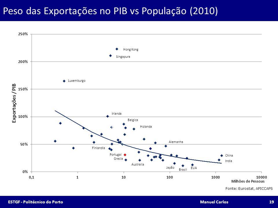 Peso das Exportações no PIB vs População (2010) Fonte: Eurostat, APICCAPS 19ESTGF - Politécnico do Porto Manuel Carlos
