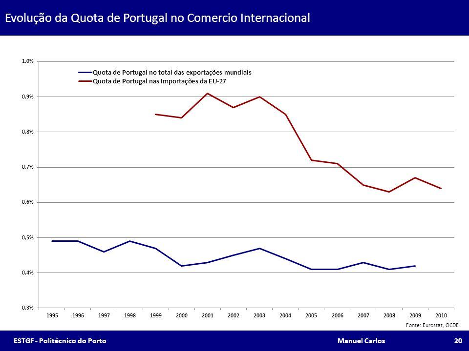 Evolução da Quota de Portugal no Comercio Internacional Fonte: Eurostat, OCDE 20ESTGF - Politécnico do Porto Manuel Carlos