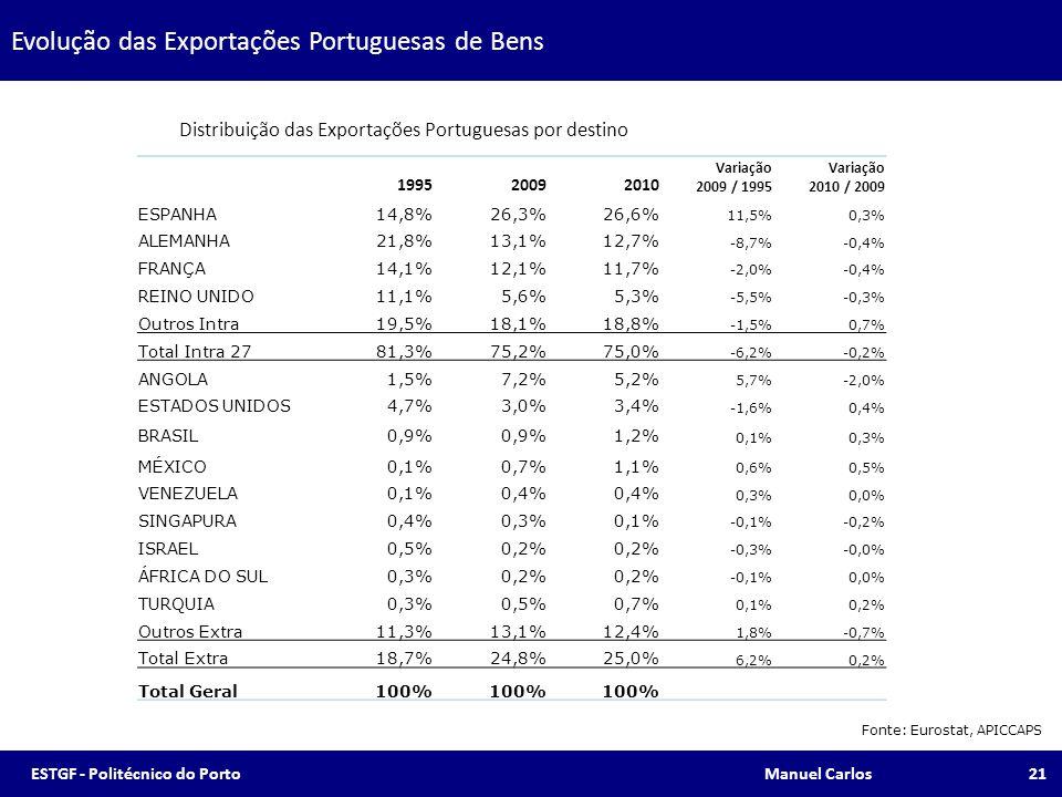 Evolução das Exportações Portuguesas de Bens Fonte: Eurostat, APICCAPS 21 199520092010 Variação 2009 / 1995 Variação 2010 / 2009 ESPANHA14,8%26,3%26,6