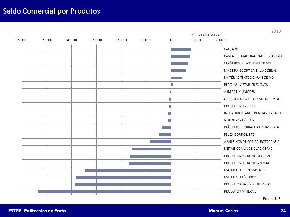 Saldo Comercial por Produtos Fonte: I.N.E. 2010 24ESTGF - Politécnico do Porto Manuel Carlos