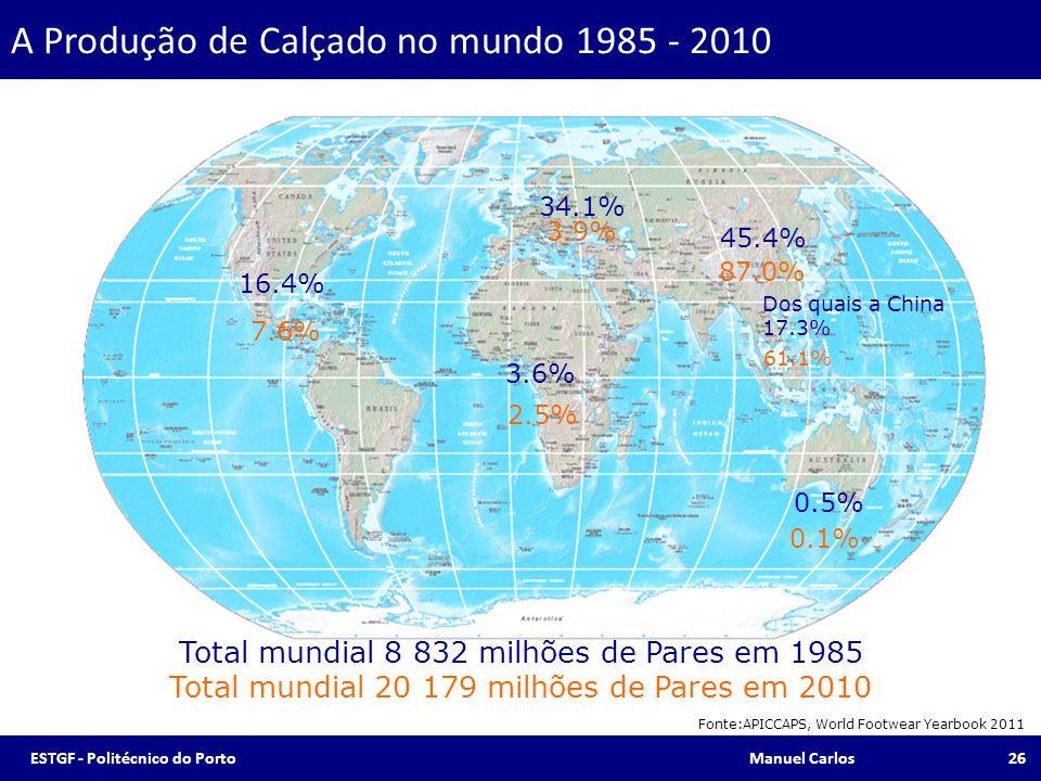 7.6% 3.9% 2.5% 87.0% 0.1% Total mundial 8 832 milhões de Pares em 1985 Total mundial 20 179 milhões de Pares em 2010 61.1% A Produção de Calçado no mu