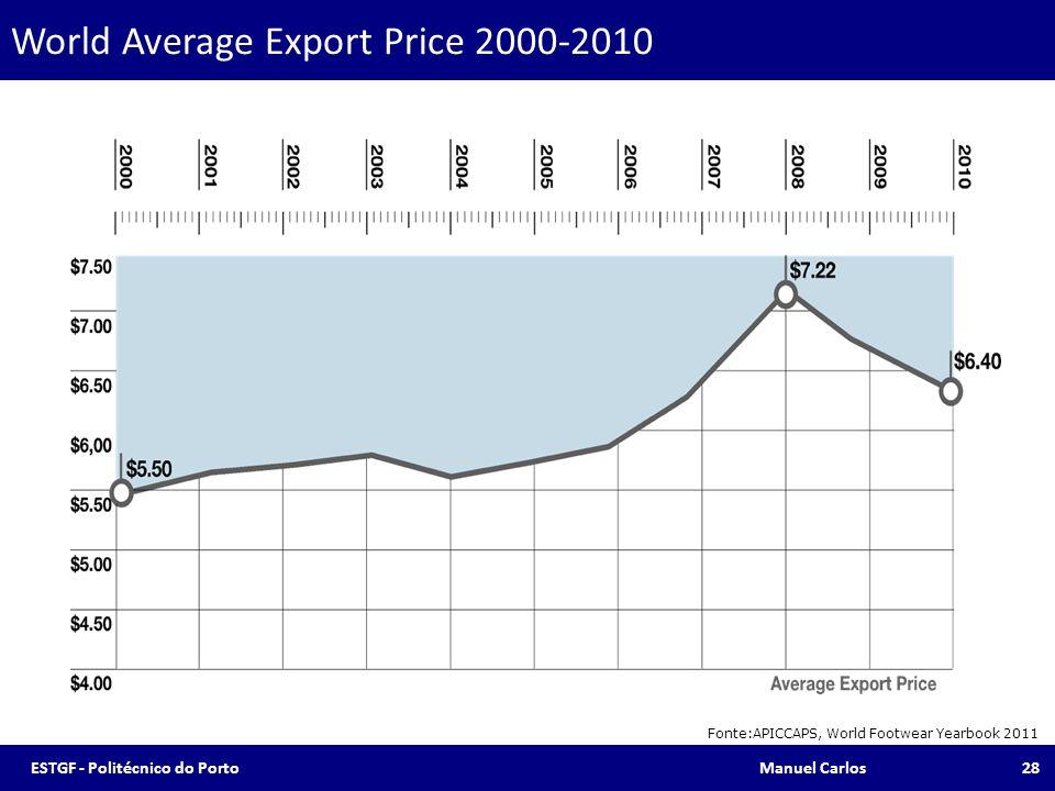 World Average Export Price 2000-2010 Fonte:APICCAPS, World Footwear Yearbook 2011 28ESTGF - Politécnico do Porto Manuel Carlos