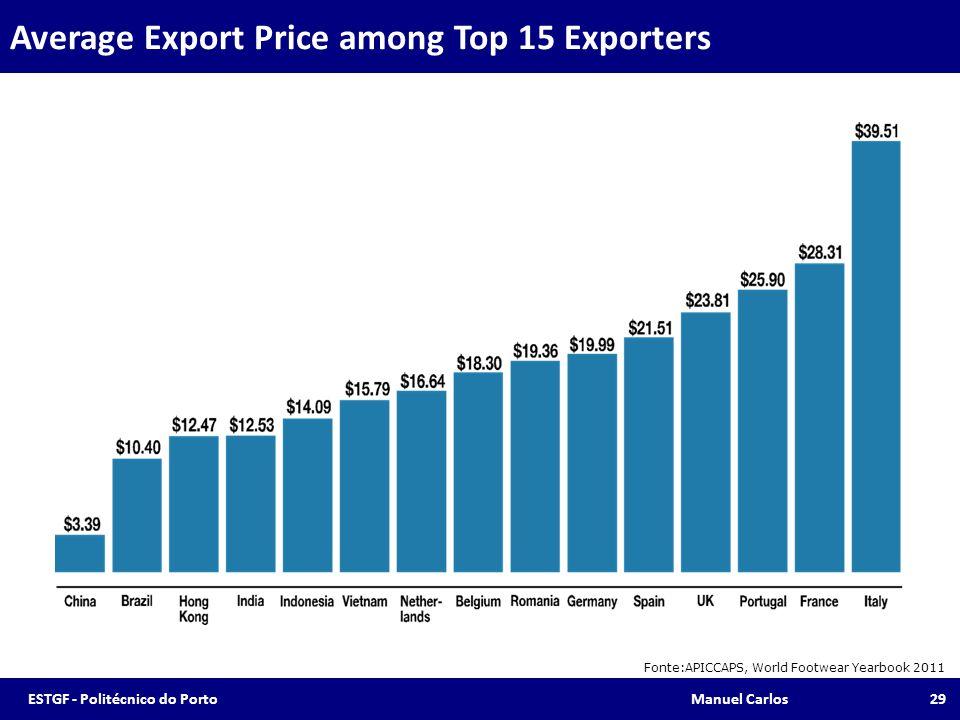 Average Export Price among Top 15 Exporters Fonte:APICCAPS, World Footwear Yearbook 2011 29ESTGF - Politécnico do Porto Manuel Carlos