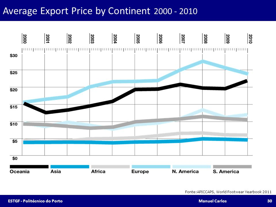 Average Export Price by Continent 2000 - 2010 Fonte:APICCAPS, World Footwear Yearbook 2011 30ESTGF - Politécnico do Porto Manuel Carlos