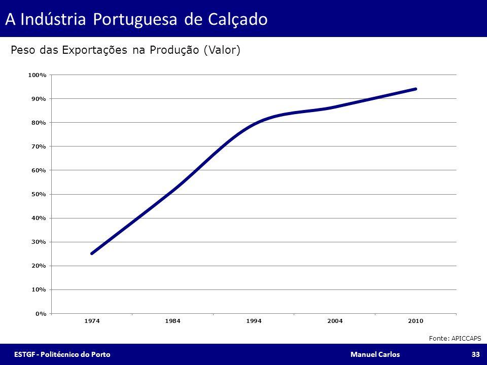A Indústria Portuguesa de Calçado Fonte: APICCAPS Peso das Exportações na Produção (Valor) 33ESTGF - Politécnico do Porto Manuel Carlos