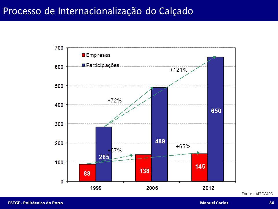 Processo de Internacionalização do Calçado Fonte: APICCAPS +57% +72% +121% +65% 34ESTGF - Politécnico do Porto Manuel Carlos