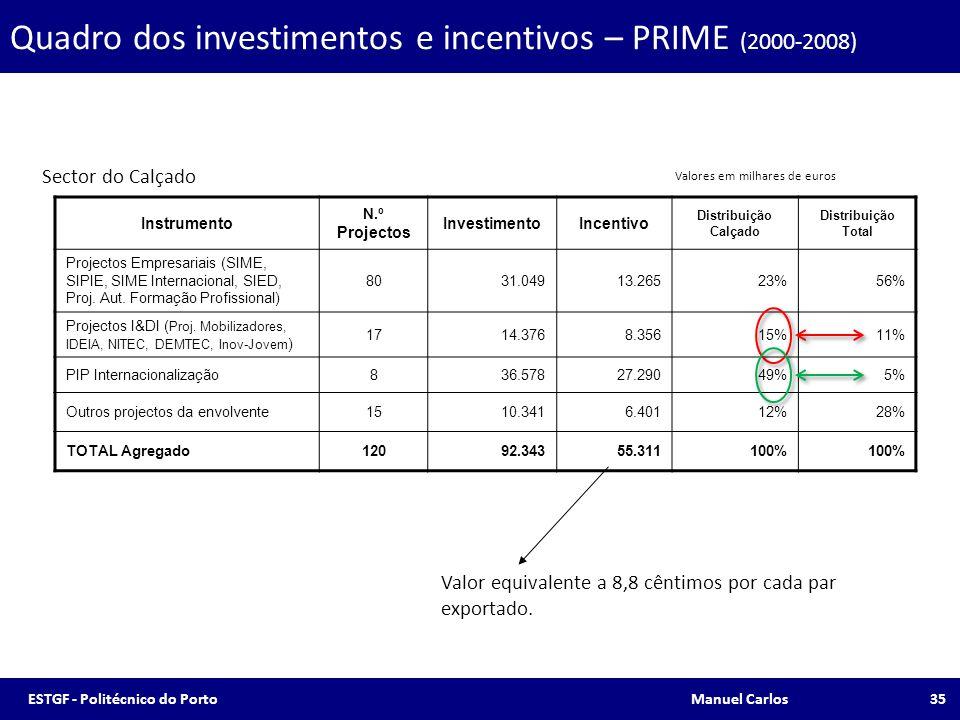 Quadro dos investimentos e incentivos – PRIME (2000-2008) Instrumento N.º Projectos InvestimentoIncentivo Distribuição Calçado Distribuição Total Proj