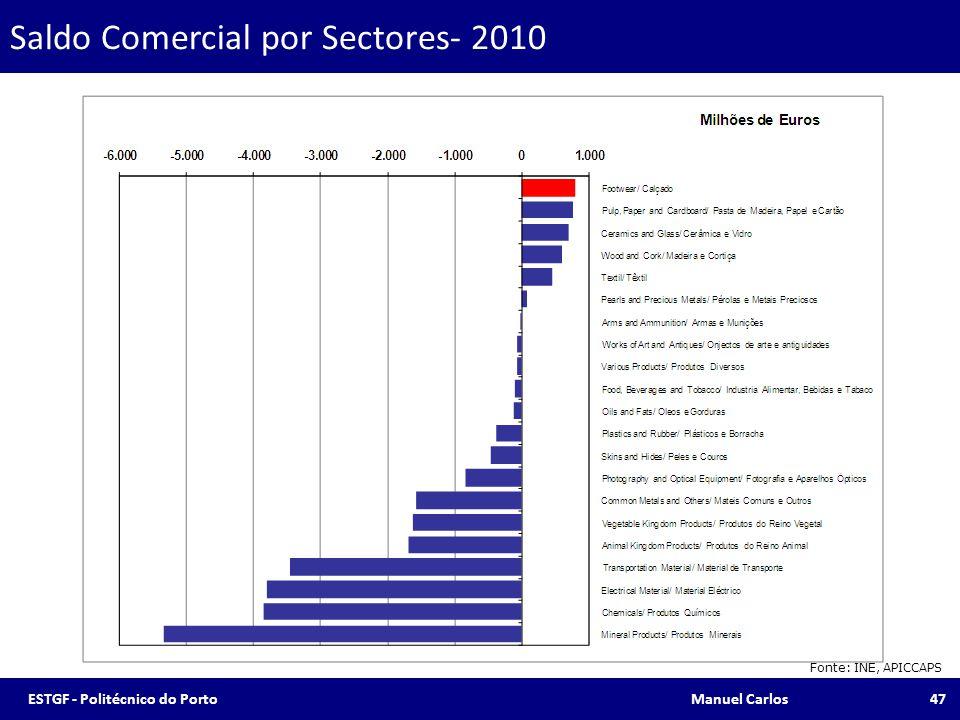 Saldo Comercial por Sectores- 2010 Fonte: INE, APICCAPS 47ESTGF - Politécnico do Porto Manuel Carlos