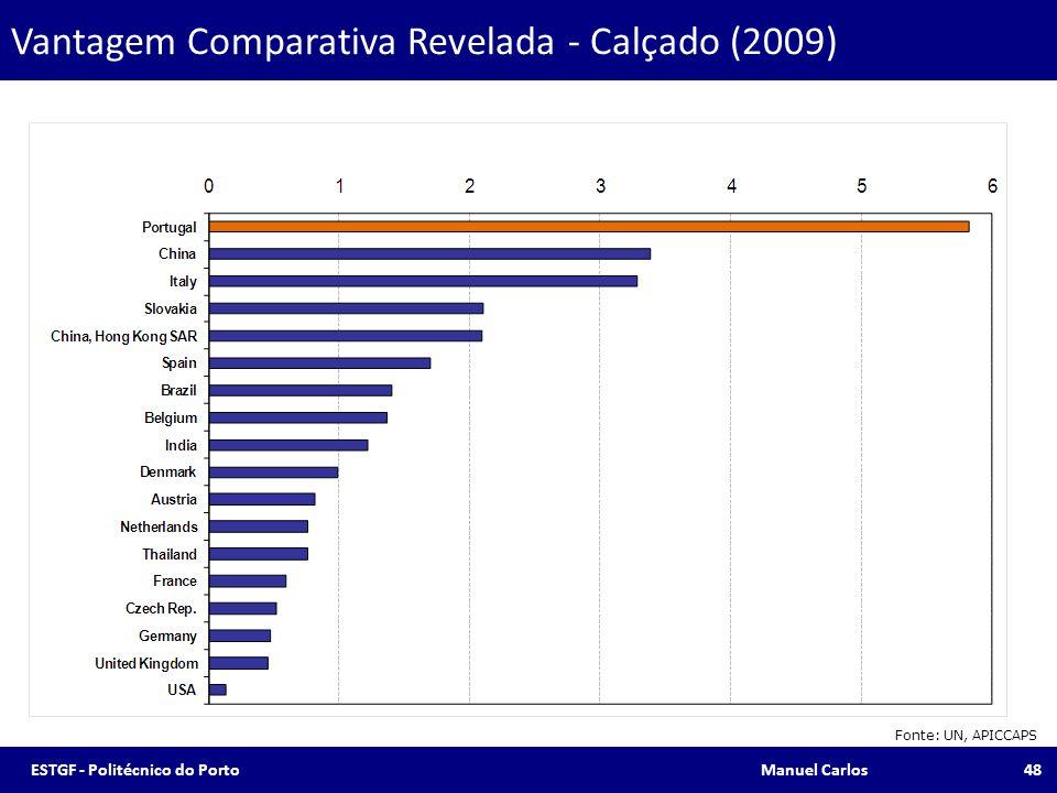 Vantagem Comparativa Revelada - Calçado (2009) Fonte: UN, APICCAPS 48ESTGF - Politécnico do Porto Manuel Carlos