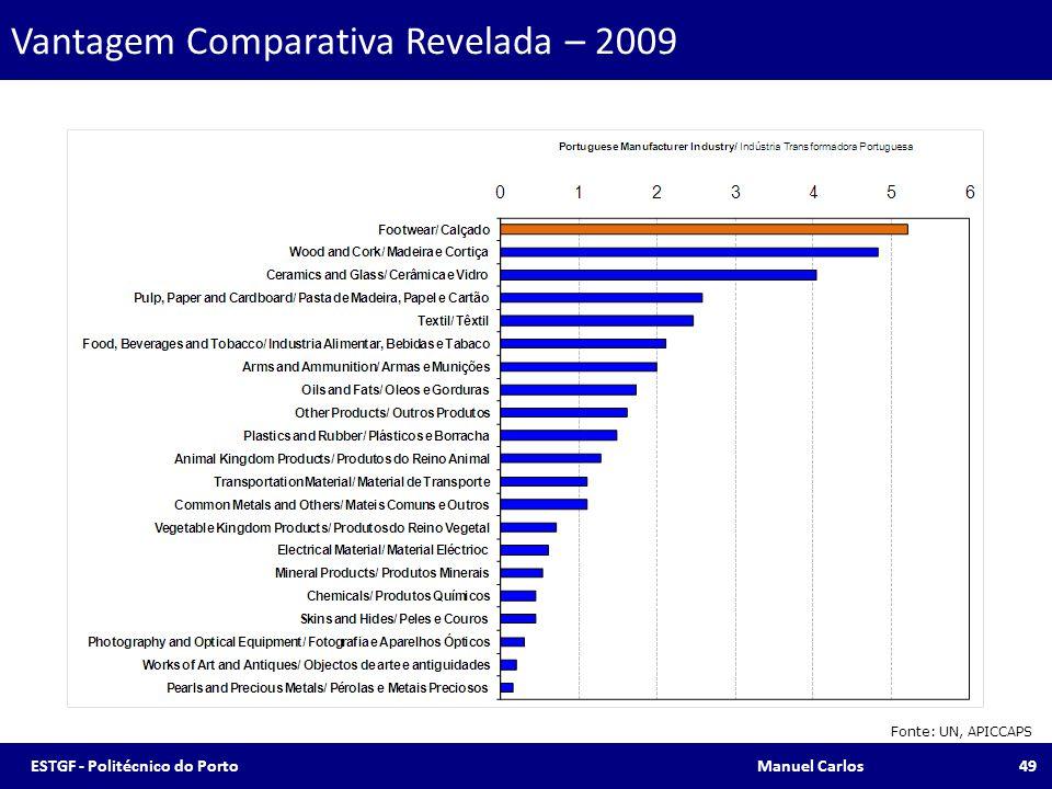 Vantagem Comparativa Revelada – 2009 Fonte: UN, APICCAPS 49ESTGF - Politécnico do Porto Manuel Carlos