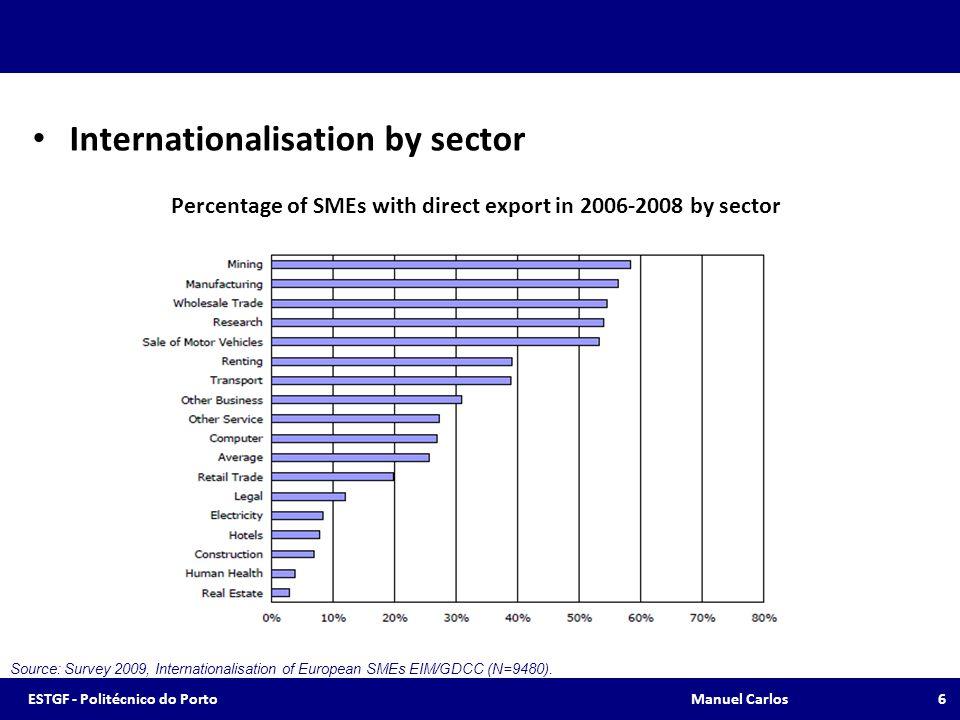 Evolução das Exportações Portuguesas de Bens – Sectores Fonte: INE, APICCAPS 17ESTGF - Politécnico do Porto Manuel Carlos