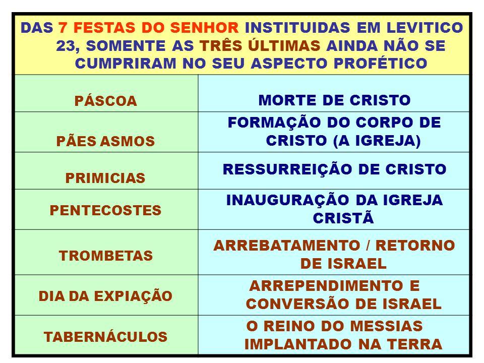 DAS 7 FESTAS DO SENHOR INSTITUIDAS EM LEVITICO 23, SOMENTE AS TRÊS ÚLTIMAS AINDA NÃO SE CUMPRIRAM NO SEU ASPECTO PROFÉTICO PÁSCOA MORTE DE CRISTO PÃES ASMOS FORMAÇÃO DO CORPO DE CRISTO (A IGREJA) PRIMICIAS RESSURREIÇÃO DE CRISTO PENTECOSTES INAUGURAÇÃO DA IGREJA CRISTÃ TROMBETAS ARREBATAMENTO / RETORNO DE ISRAEL DIA DA EXPIAÇÃO ARREPENDIMENTO E CONVERSÃO DE ISRAEL TABERNÁCULOS O REINO DO MESSIAS IMPLANTADO NA TERRA