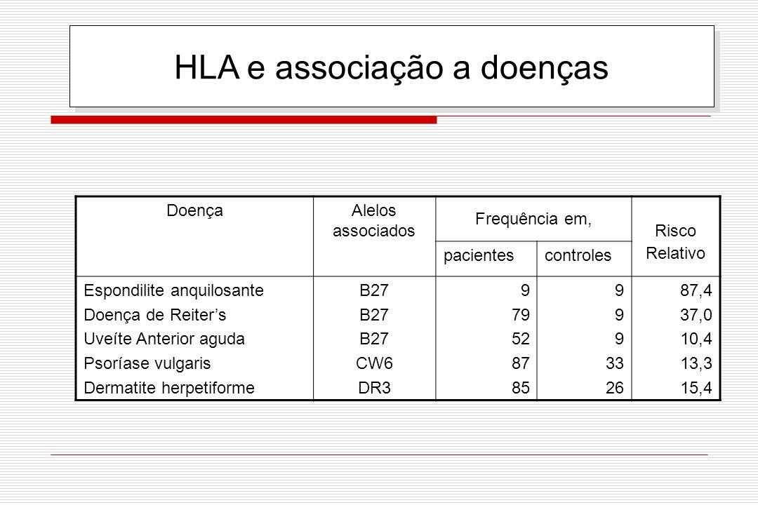 HLA e associação a doenças DoençaAlelos associados Frequência em, Risco Relativo pacientescontroles Espondilite anquilosante Doença de Reiter's Uveíte
