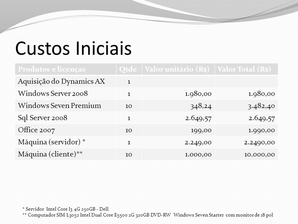Custos Iniciais Produtos e licençasQtdeValor unitário (R$)Valor Total (R$) Aquisição do Dynamics AX1 Windows Server 200811.980,00 Windows Seven Premiu