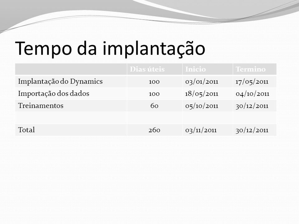 Dias úteisInicioTermino Implantação do Dynamics10003/01/201117/05/2011 Importação dos dados10018/05/201104/10/2011 Treinamentos6005/10/201130/12/2011