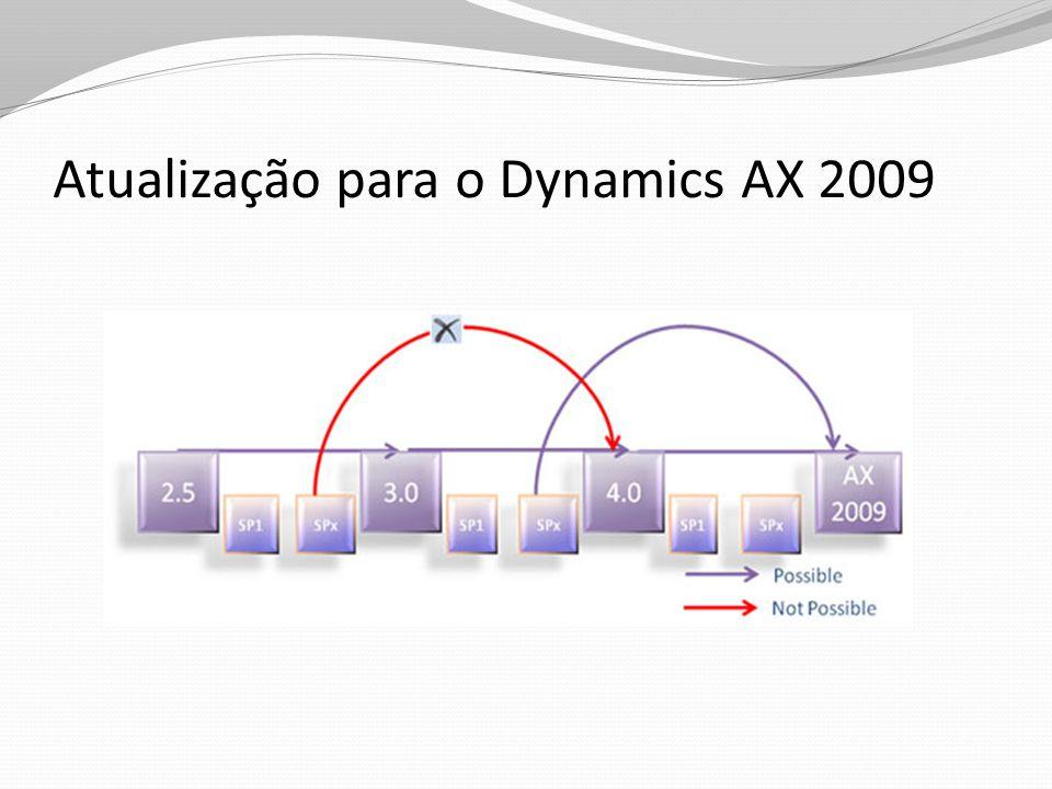 Dias úteisInicioTermino Implantação do Dynamics10003/01/201117/05/2011 Importação dos dados10018/05/201104/10/2011 Treinamentos6005/10/201130/12/2011 Total26003/11/201130/12/2011