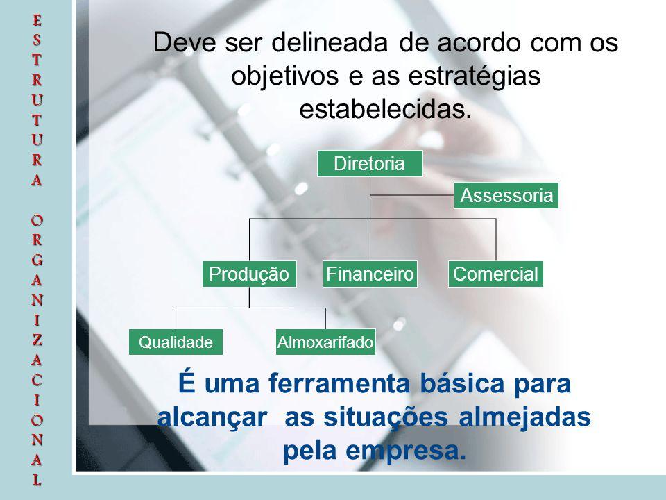 ESTRUTURA ORGANIZACIONALESTRUTURA ORGANIZACIONALESTRUTURA ORGANIZACIONALESTRUTURA ORGANIZACIONAL Deve ser delineada de acordo com os objetivos e as es