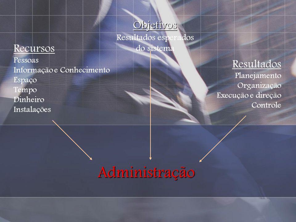 Administração Objetivos Resultados esperados do sistema Recursos Pessoas Informação e Conhecimento Espaço Tempo Dinheiro Instalações Resultados Planej