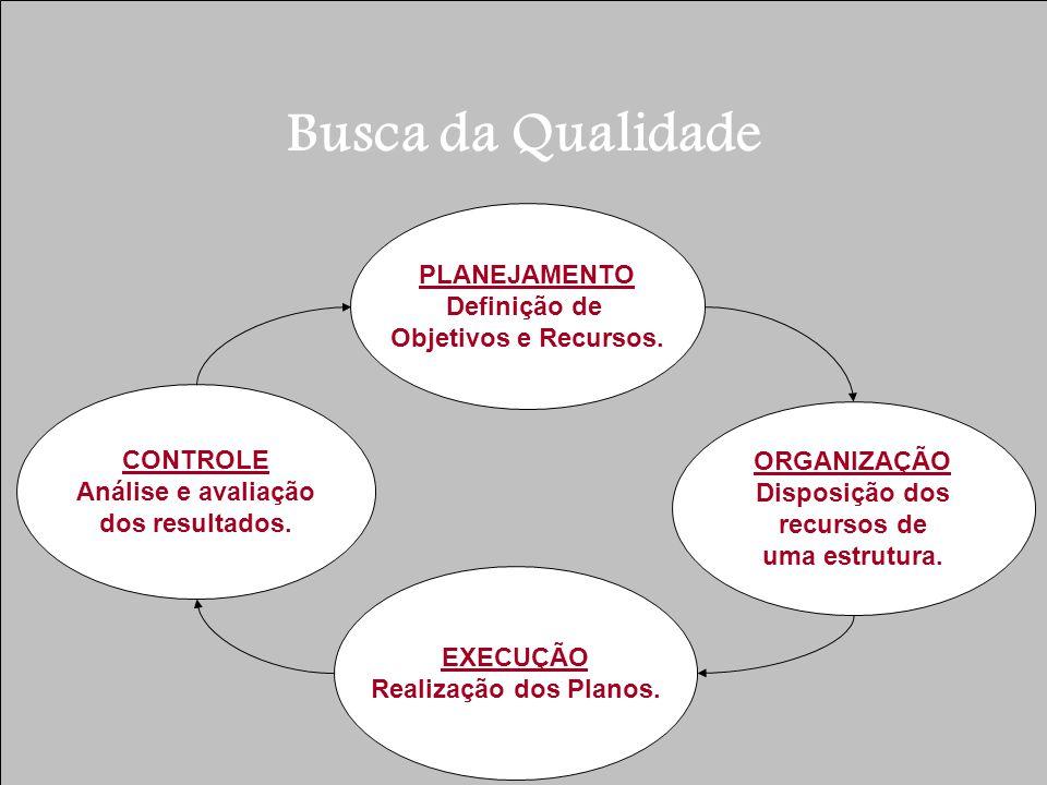 Busca da Qualidade PLANEJAMENTO Definição de Objetivos e Recursos. ORGANIZAÇÃO Disposição dos recursos de uma estrutura. CONTROLE Análise e avaliação