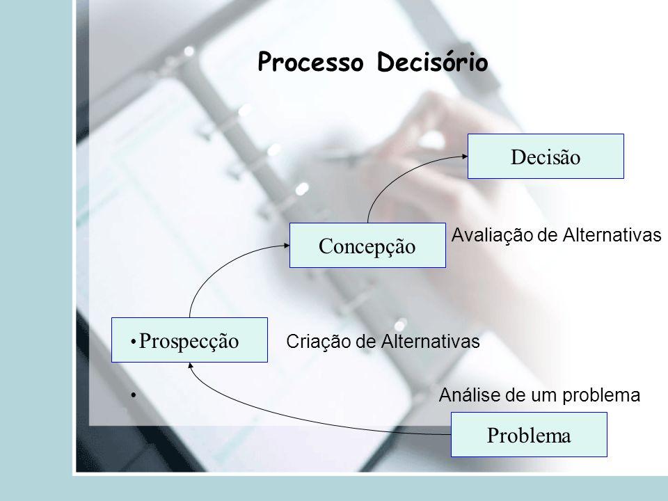 Processo Decisório Problema Prospecção Concepção Decisão Avaliação de Alternativas Criação de Alternativas Análise de um problema