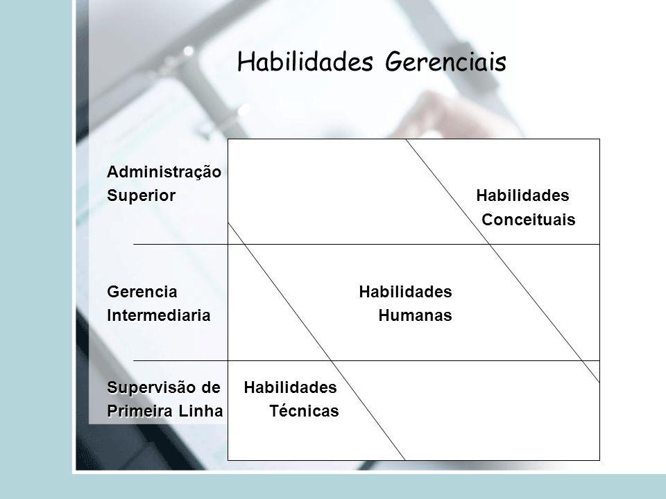 Habilidades Gerenciais Administração Superior Habilidades Conceituais Conceituais Gerencia Habilidades Intermediaria Humanas Supervisão de Habilidades