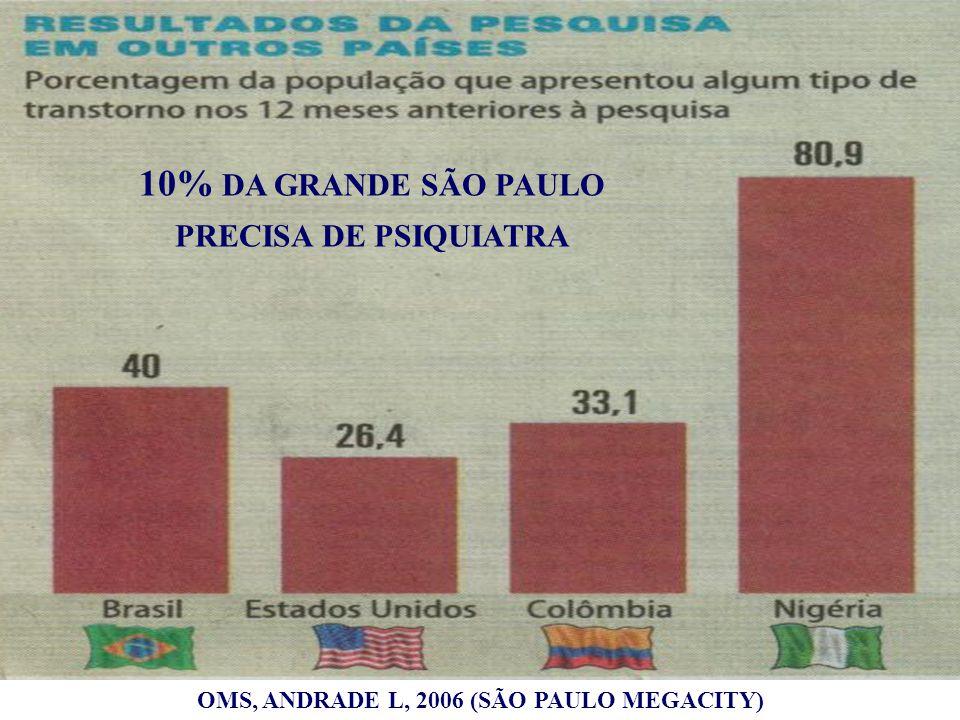 10% DA GRANDE SÃO PAULO PRECISA DE PSIQUIATRA OMS, ANDRADE L, 2006 (SÃO PAULO MEGACITY)