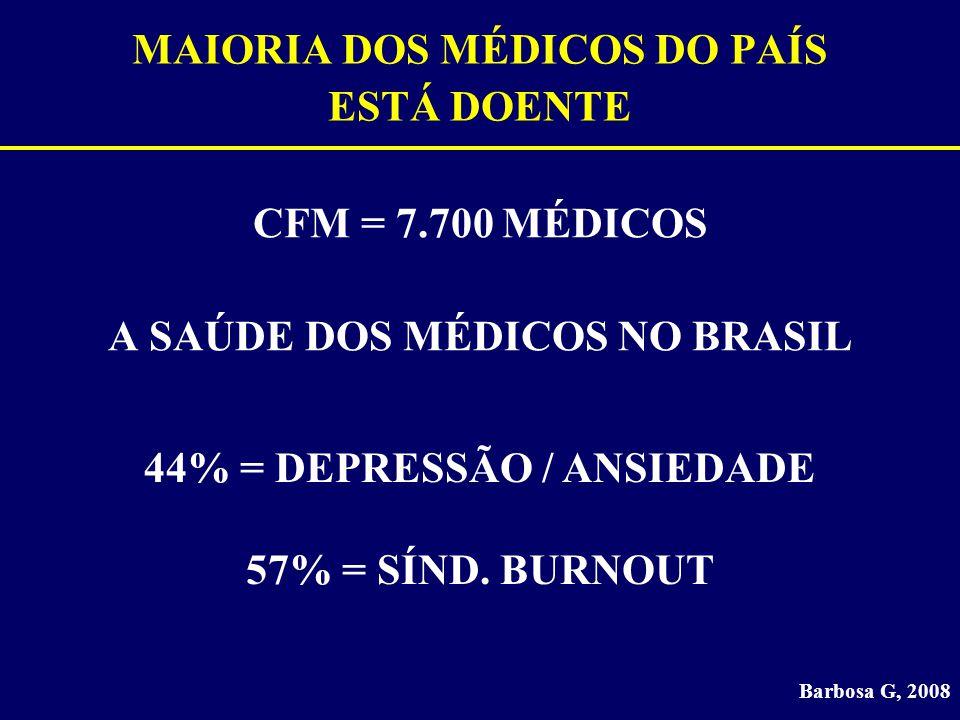 MAIORIA DOS MÉDICOS DO PAÍS ESTÁ DOENTE CFM = 7.700 MÉDICOS A SAÚDE DOS MÉDICOS NO BRASIL Barbosa G, 2008 44% = DEPRESSÃO / ANSIEDADE 57% = SÍND. BURN