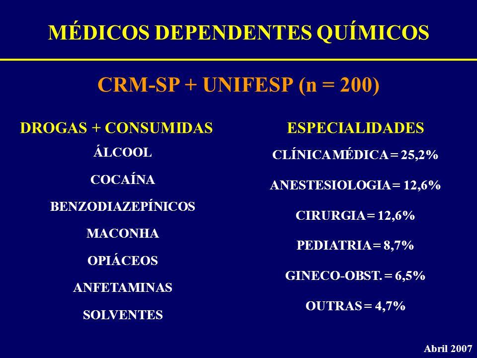 MÉDICOS DEPENDENTES QUÍMICOS CRM-SP + UNIFESP (n = 200) Abril 2007 DROGAS + CONSUMIDAS ÁLCOOL COCAÍNA BENZODIAZEPÍNICOS MACONHA OPIÁCEOS ANFETAMINAS S