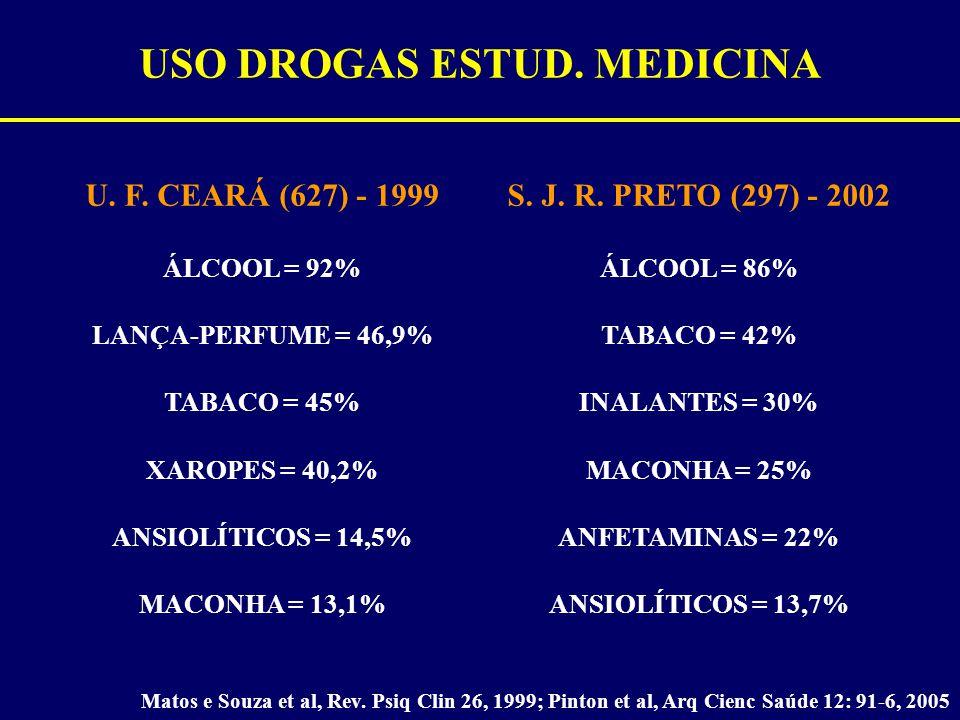 USO DROGAS ESTUD. MEDICINA Matos e Souza et al, Rev. Psiq Clin 26, 1999; Pinton et al, Arq Cienc Saúde 12: 91-6, 2005 U. F. CEARÁ (627) - 1999 ÁLCOOL