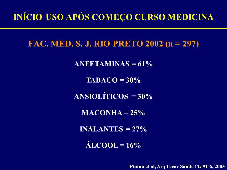 INÍCIO USO APÓS COMEÇO CURSO MEDICINA FAC. MED. S. J. RIO PRETO 2002 (n = 297) Pinton et al, Arq Cienc Saúde 12: 91-6, 2005 ANFETAMINAS = 61% TABACO =