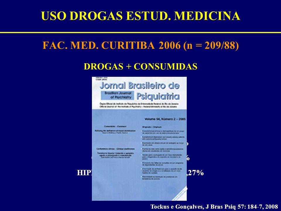 USO DROGAS ESTUD. MEDICINA FAC. MED. CURITIBA 2006 (n = 209/88) Tockus e Gonçalves, J Bras Psiq 57: 184-7, 2008 DROGAS + CONSUMIDAS ÁLCOOL = 78,41% TA